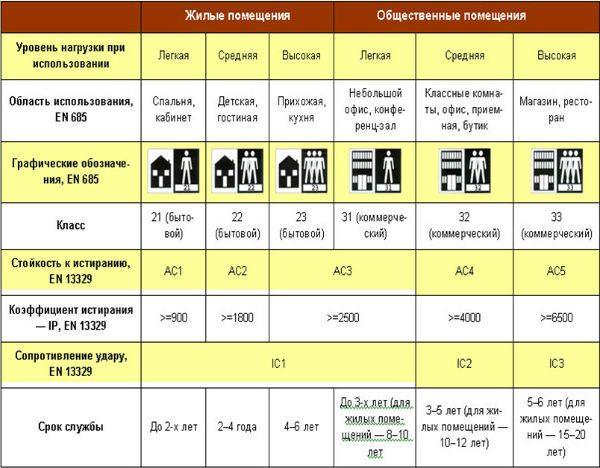 Классификация ламината: виды панелей и замков, правила выбора