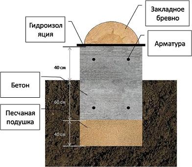 Особенности столбчатого фундамента для бани