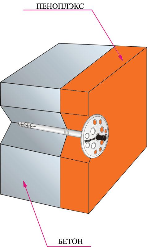 Как и чем крепить пеноплекс к бетонному потолку? (21 фото)