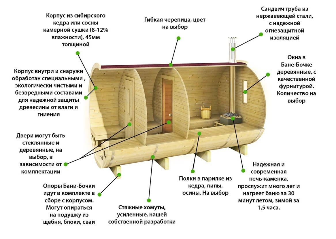 Изготовление бани-бочки самостоятельно: принцип действия, инструкция и советы