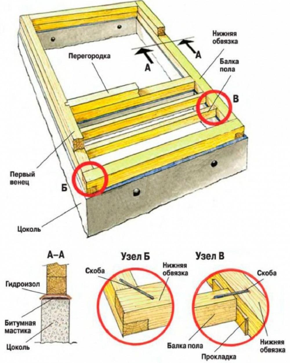 Что ложат между фундаментом и брусом?