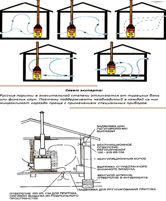 Обустройство вентиляции в бане своими руками