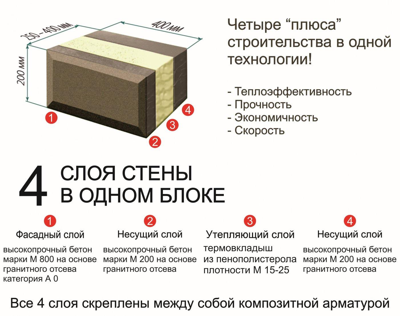 Фасадный блок: пенобетонный, блок хаус, отделка с помощью него