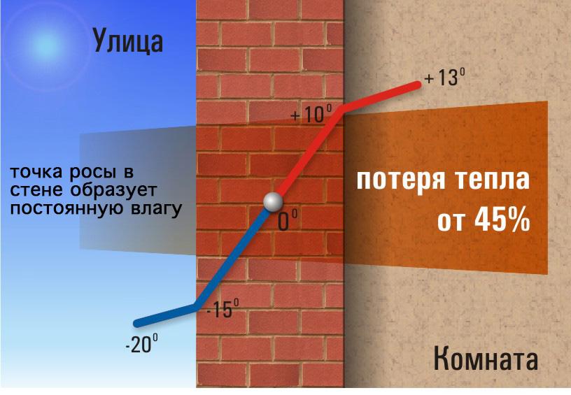 Точка росы в стенах: значение, расположение, способы расчета
