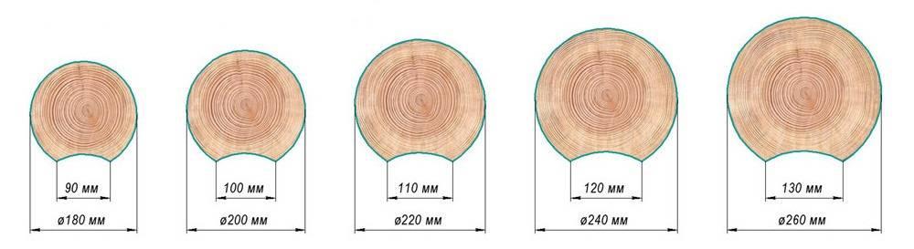 Советы по строительству бань из оцилиндрованного бревна советы по строительству бань из оцилиндрованного бревна