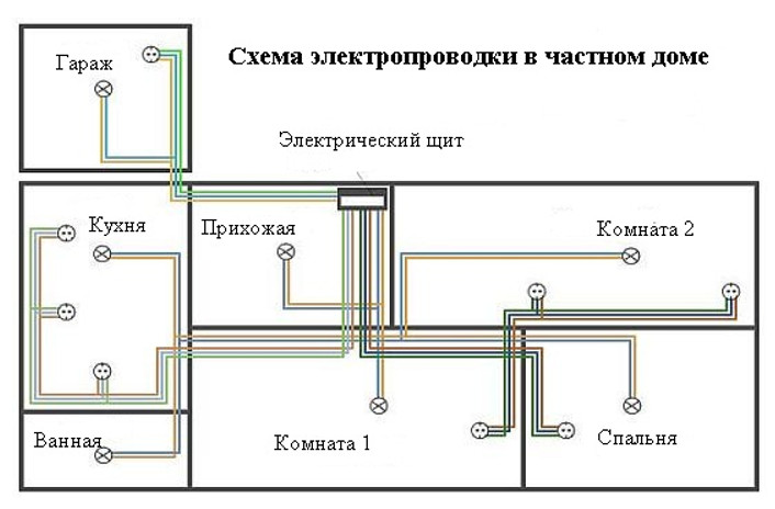 Монтируем электропроводку в бане своими руками: пошаговая инструкция