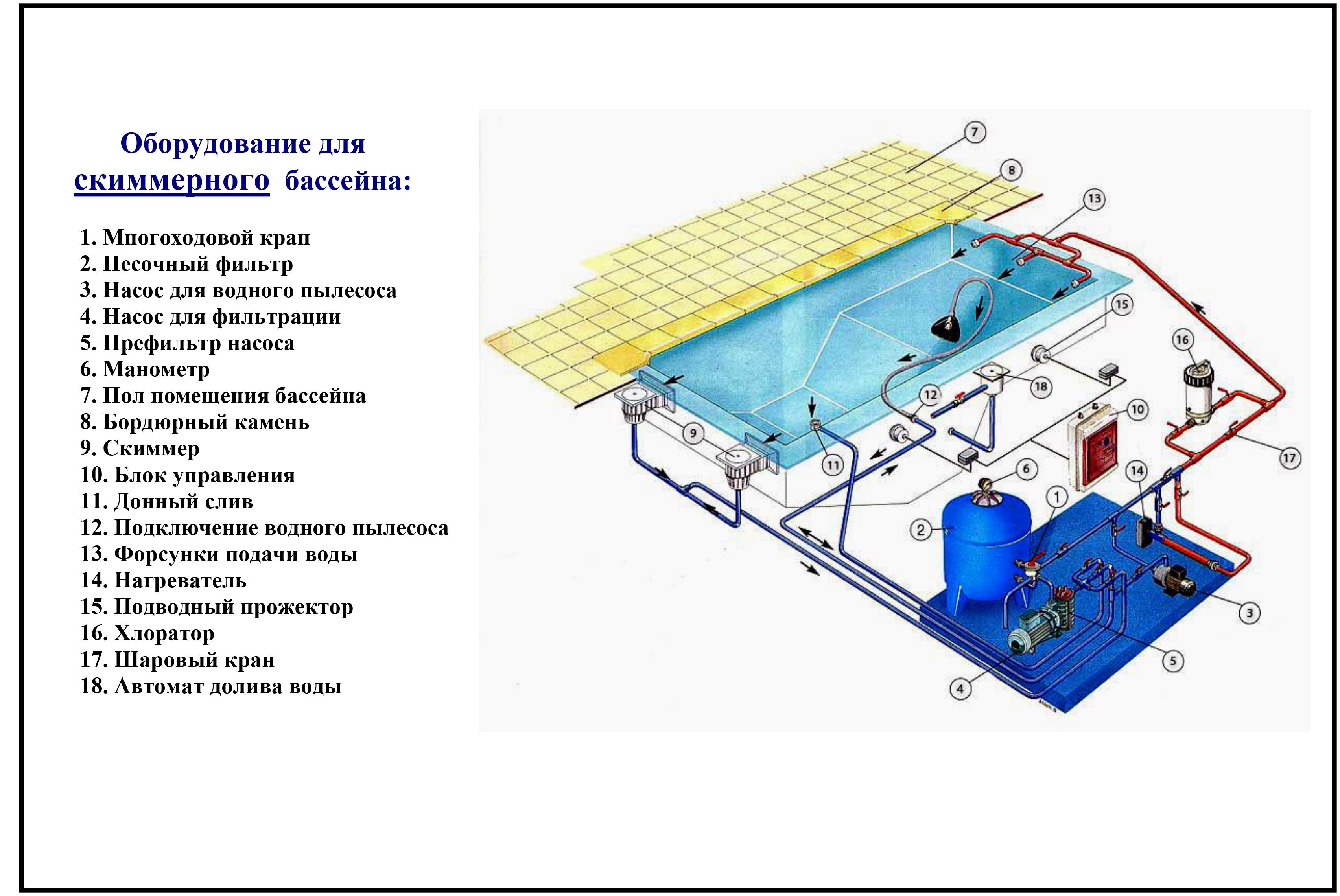 Очистка воды в бассейне: хлорирование, озонирование, ионизация и другие методы