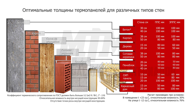 Утеплитель для стен дома снаружи — обзор вариантов + советы по выбору наружного утеплителя