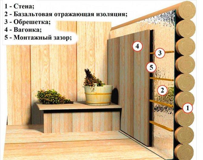 Как и чем сделать утепление бани снаружи – варианты и примеры