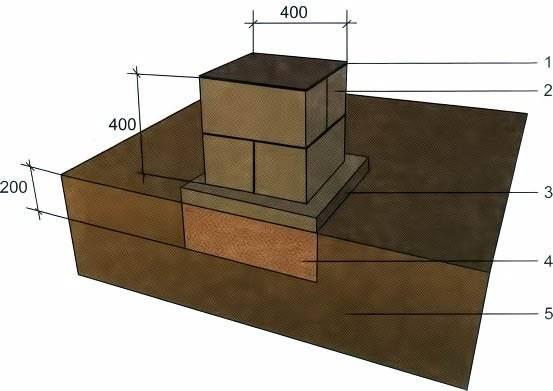 Столбчатый фундамент - расчет и строительство своими руками.
