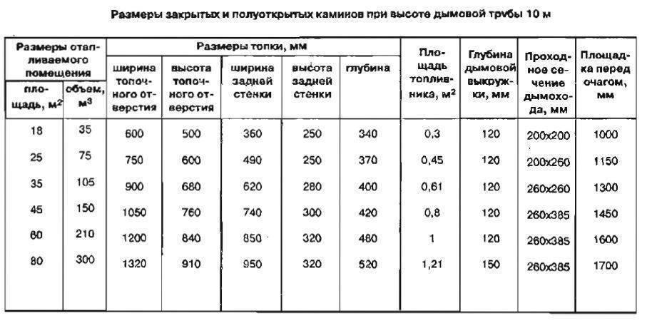 Высота дымовой трубы: как самостоятельно рассчитать этот параметр