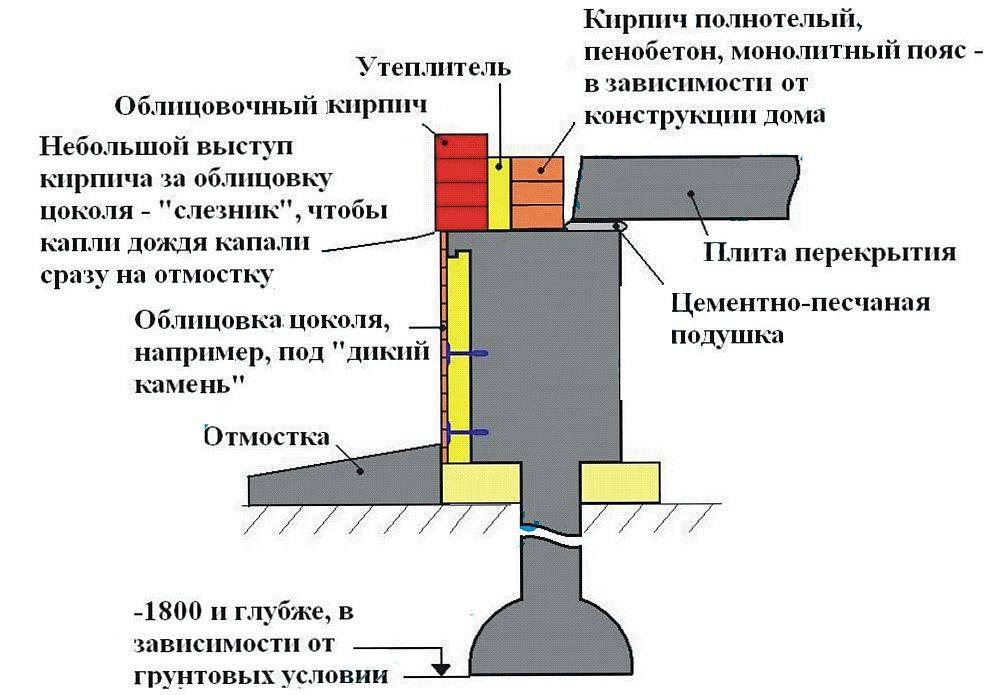 Свайно-ростверковый фундамент - пошаговая инструкция!