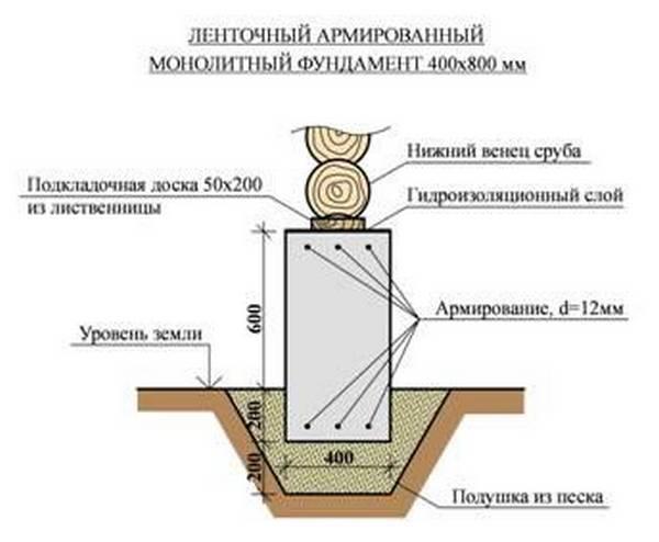 Фундамент своими руками для бани: пошаговая инструкция, как правильно сделать ленточный фундамент под баню, как разметить и построить для дома, устройство на фото и видео
