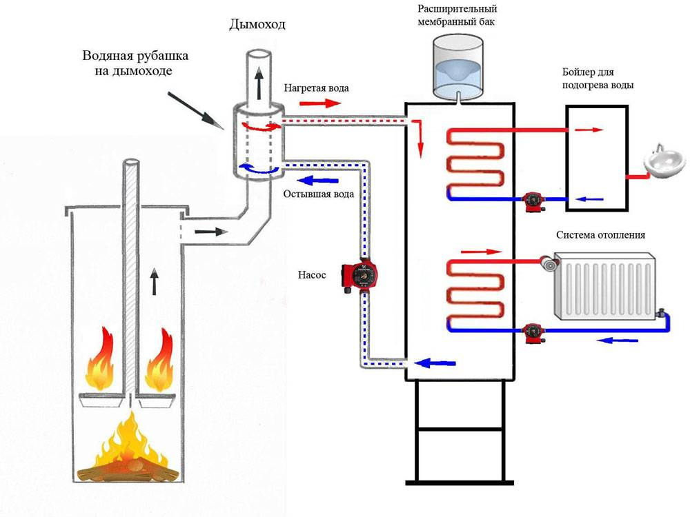 Русская печь для водяного отопления дома