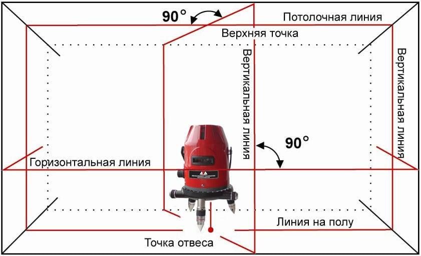 Нивелир (75 фото): для чего нужен электронный строительный нивелир? принцип работы и виды. что измеряет? особенности цифрового и геодезического нивелиров, для строительства дома. как выбрать?