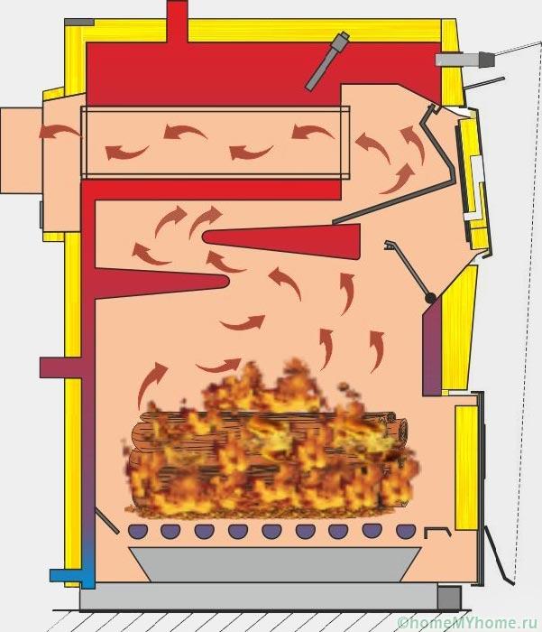Твердотопливный котел длительного горения на дровах - выбор модели,для отопления, дровяной, для частного дома