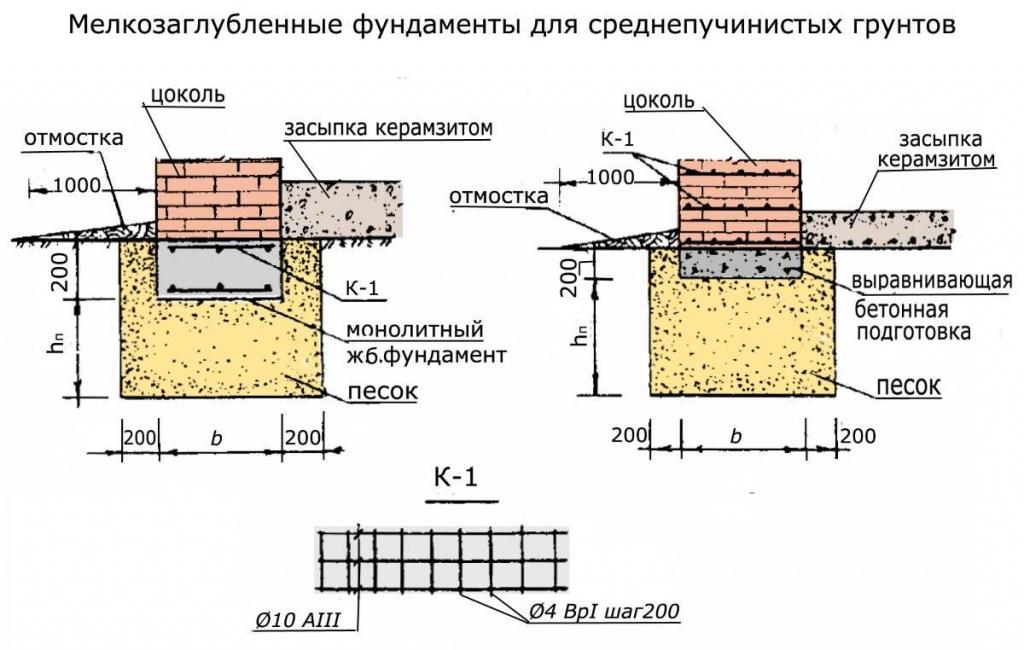 Столбчатый фундамент своими руками: типы, строительство, конструкция, устройство
