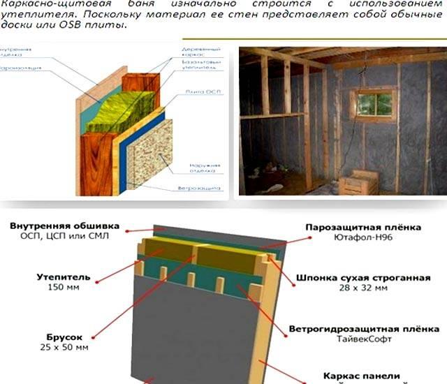 Пошаговое описание работы и строительство каркасной бани. | karkasnydom