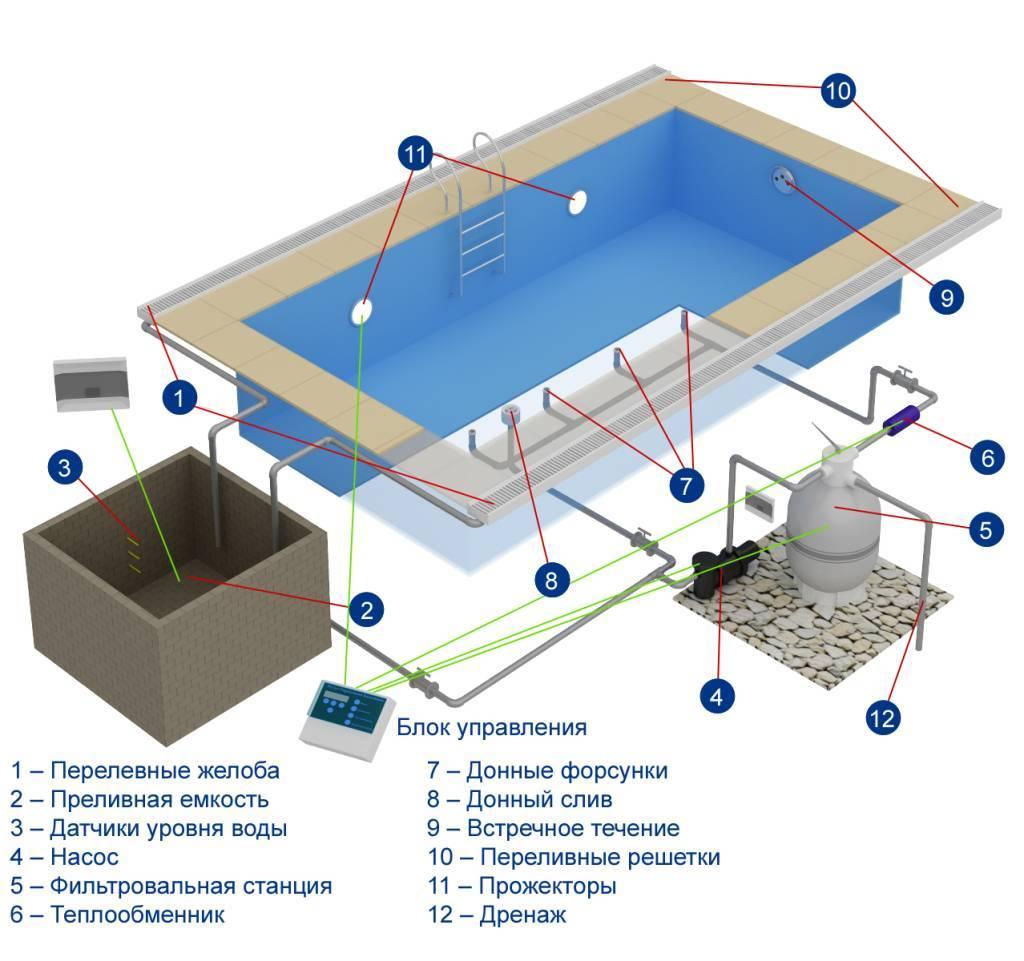 Как сделать стационарный бассейн для бани? Общие рекомендации о строительстве