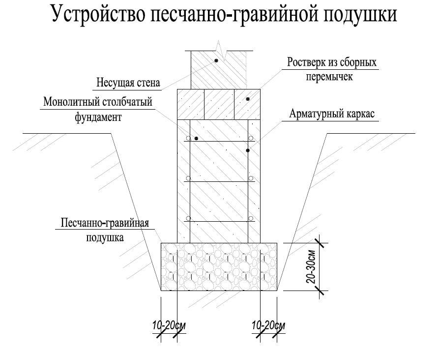 Подушка под фундаментную плиту: устройство и расчет толщины