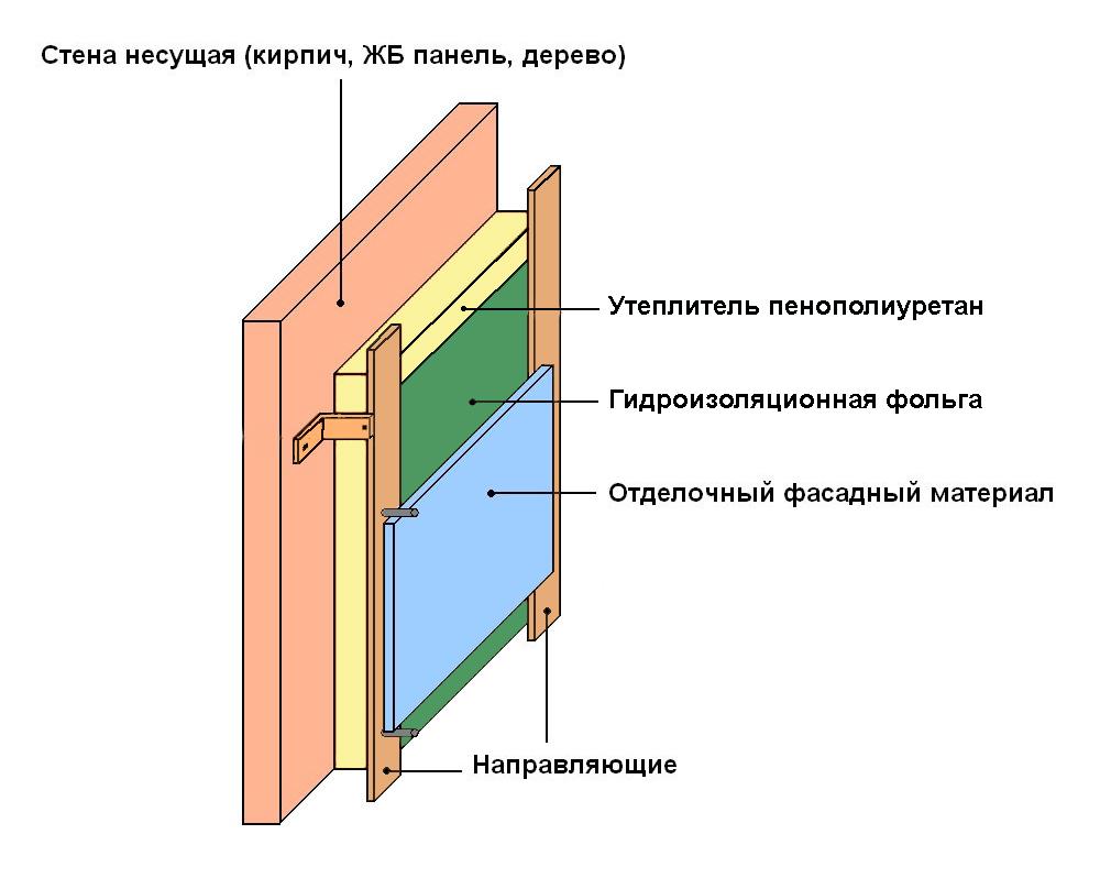 Баня из керамзитобетонных блоков, утепление бани из керамзитобетонных блоков