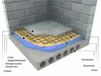 Толщина стяжки для водяного теплого пола: особенности расчета