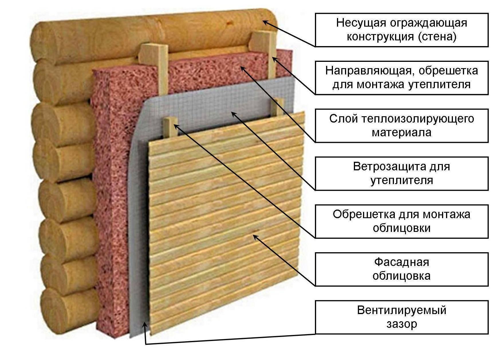 Как утеплить деревянную баню снаружи