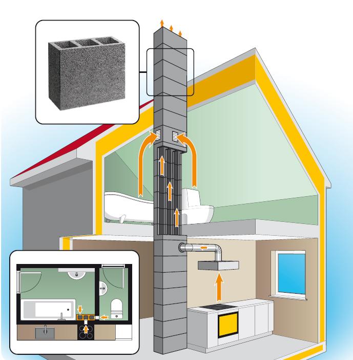 Устройство дымохода в частном доме: обзор вариантов + требования и правила к монтажу