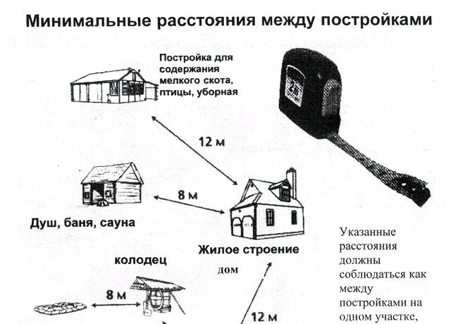 Нормы строительства на дачном участке: снипы 2020