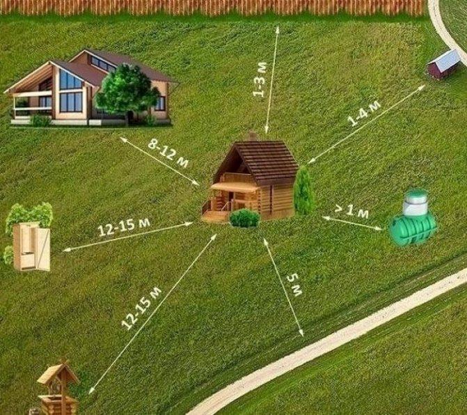 Расстояние от бани до забора соседей: на каком строить по нормам снип 2019-2020 в ижс и снт