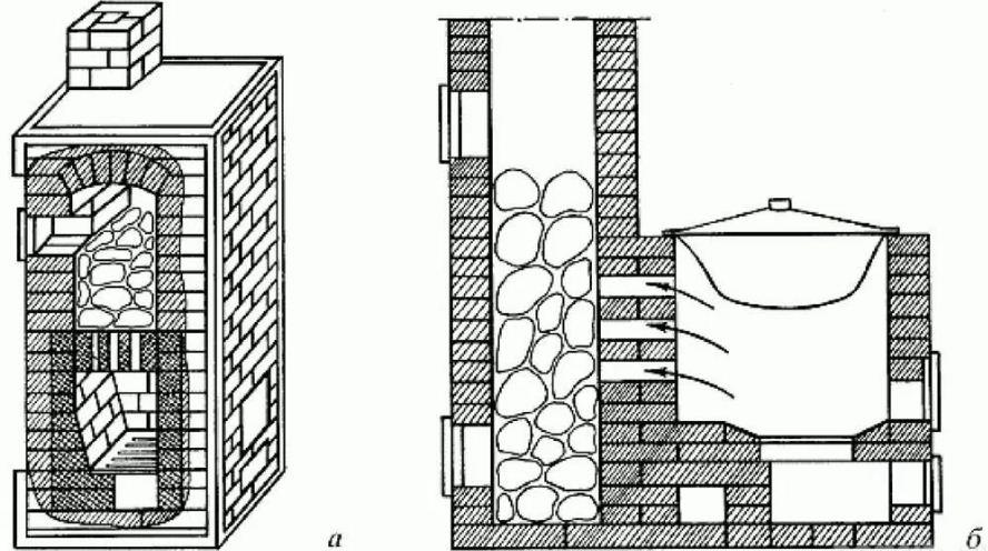 Кирпичные печи для бани: виды, преимущества и недостатки