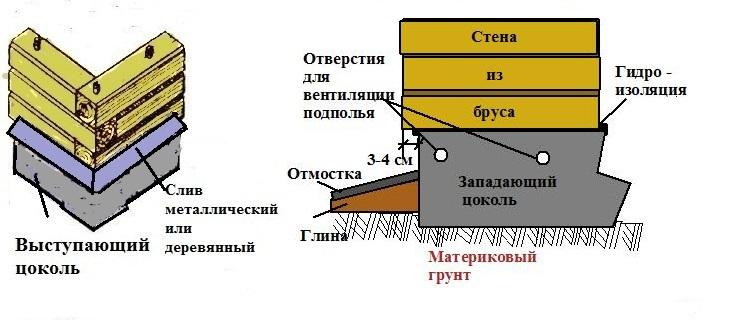Как правильно уложить сруб из бруса на фундамент