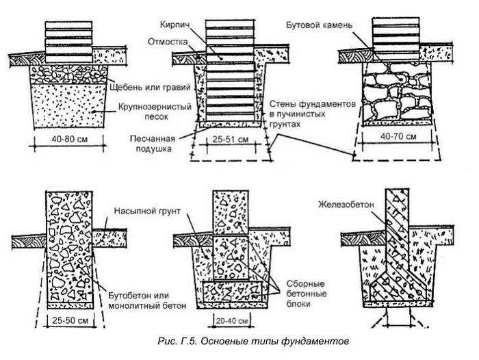 Какой фундамент лучше для дома на глинистой почве