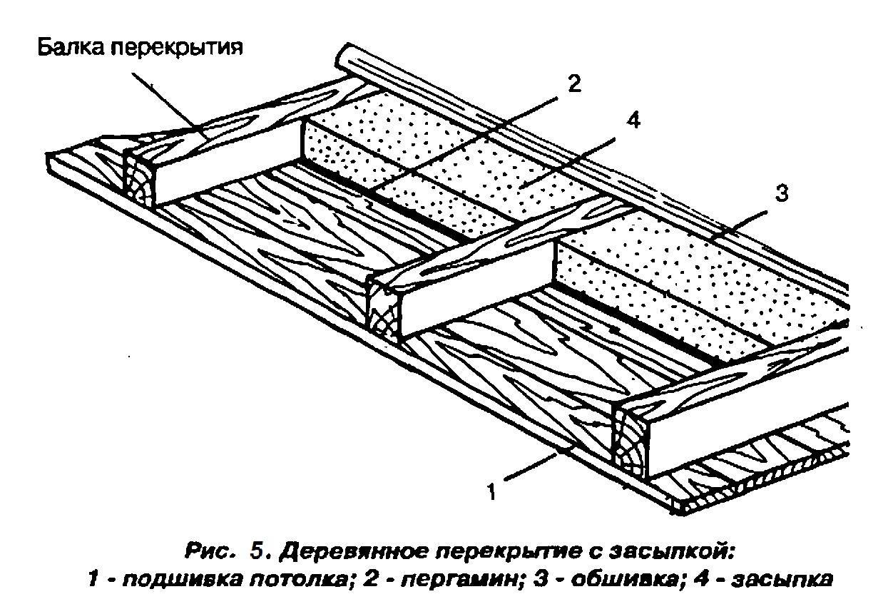 Подшивка потолка по деревянным балкам: подшивной черновой потолок, чем подшить в частном доме, как правильно подшивать доской