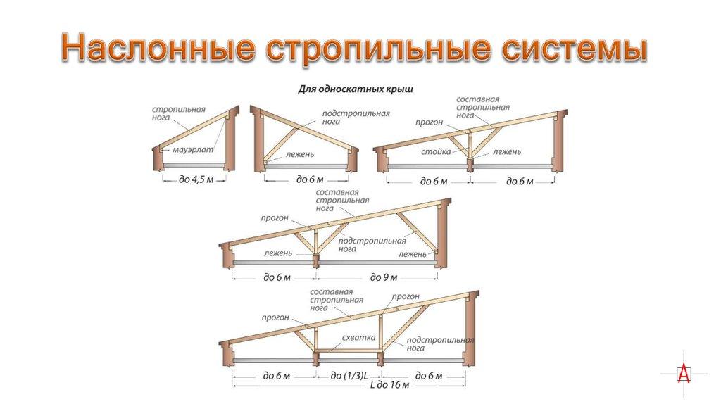 Односкатная крыша своими руками: подробный разбор основных вариантов строительства