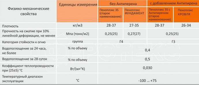 Теплоизоляция пеноплекс: что это такое, виды, характеристики и типовые размеры
