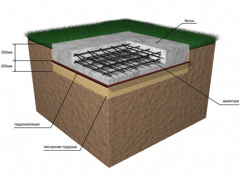 Плитный фундамент под баню своими руками: пошаговая инструкция