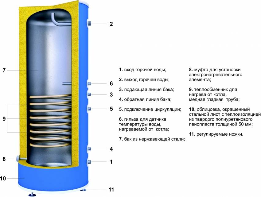 Бойлер косвенного нагрева | принцип работы, схемы подключения