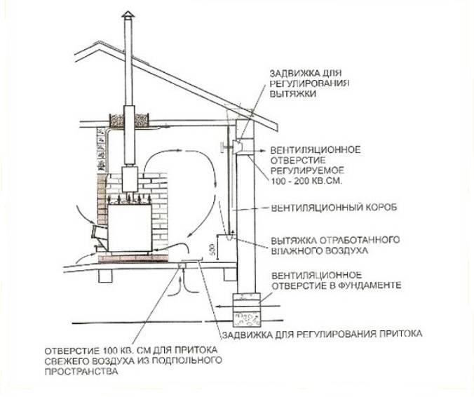 Вентиляция в бане: своими руками, схемы и выды