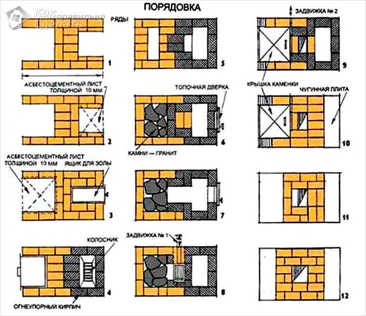Печь для бани своими руками: из кирпича, из металла — чертежи и порядовки