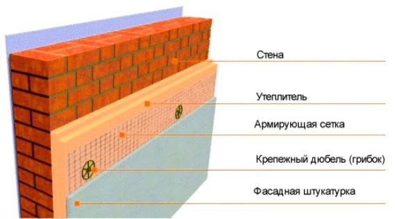 Технология штукатурки фасада по пеноплексу и пенополистиролу по шагам от а до я
