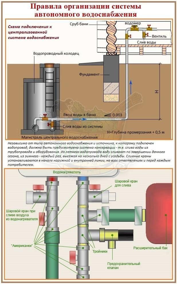 Как сделать водоснабжение бани: все способы и варианты