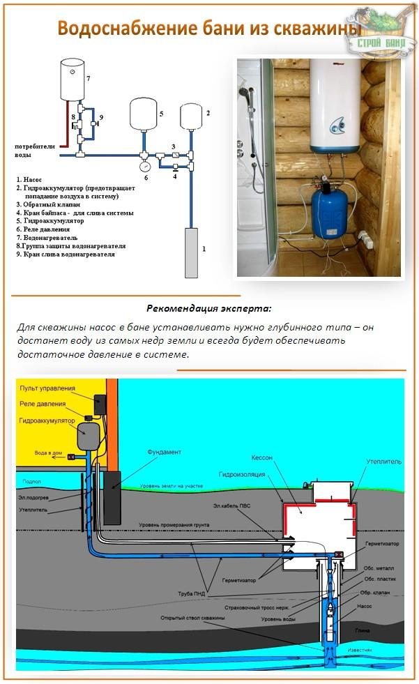 Как правильно провести воду в баню?