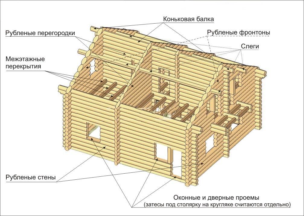 Самые распространённые ошибки при строительстве бани – статьи о ремонте и строительстве – диванди