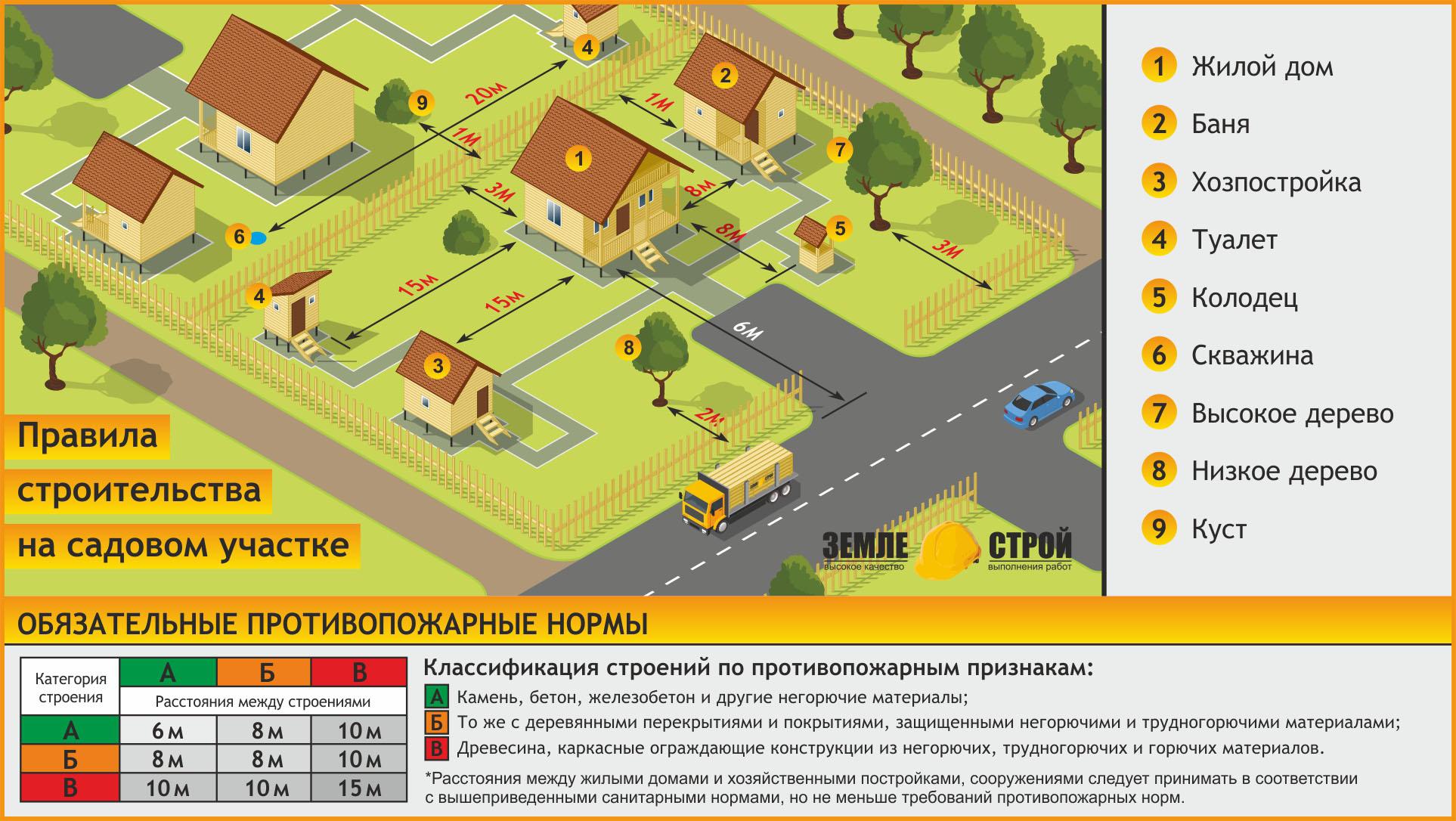 Расстояние от бани до забора: на каком минимальном расстоянии строить ее в деревне или на даче в 2020 году и нормы строительства