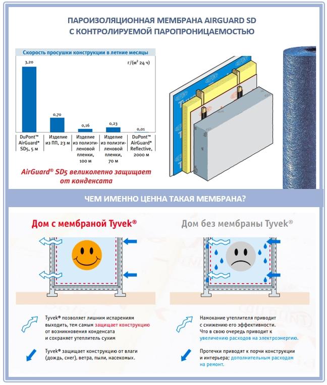 Пароизоляция (69 фото): фольгированная продукция для утепления пола и потолка в доме, как работает негорючий вариант