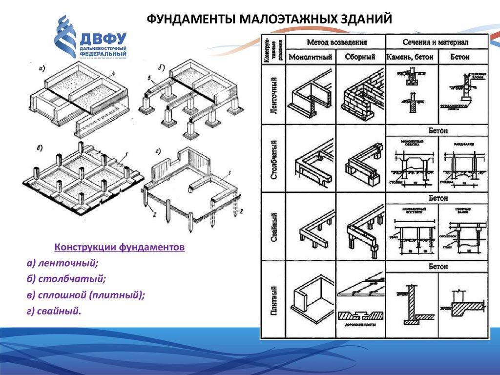 Виды фундаментов, их классификация, метод монтажа