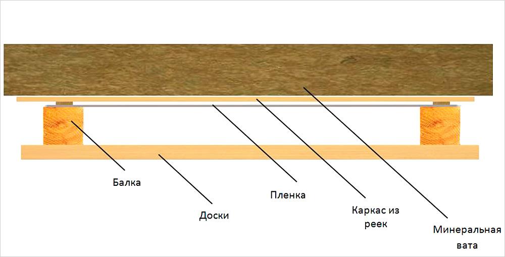 Как укладывать пароизоляцию на пол какой стороной?