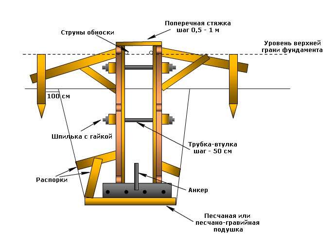 Опалубка для фундамента - виды и характеристики