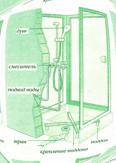 Подключение душевой кабины к водопроводу и канализации своими руками / zonavannoi.ru